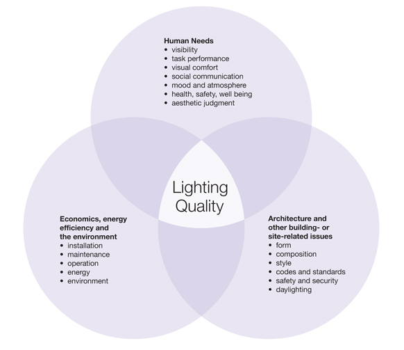 Lighting Quality venn diagram.